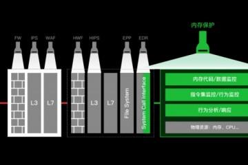 专心内存安全实时检测与防护高档要挟安芯网盾获高瓴创投等组织出资