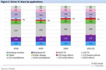2020显示驱动芯片市场份额